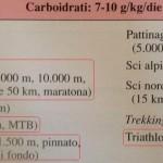 Personal Trainer Bologna - Stefano Mosca - fabbisogno di carboidrati per diversi tipi di attività fisica
