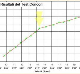 Personal Trainer Bologna Stefano Mosca - Test Conconi per la determinazione delle velocità di riferimento VR corrispondente alla soglia anaerobica