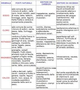 Personal Trainer Bologna - principali sali minerali implicati nella euidratazione