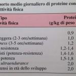 Personal Trainer Bologna - Stefano Mosca - fabbisogno proteico per diversi tipi di attività sportiva