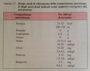 Personal Trainer Bologna - Corretta composizione di una bevanda isotonica con finalità energetiche