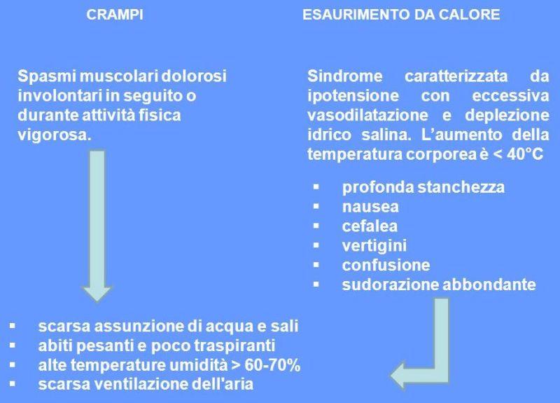 Sintomi della disidratazione - Personal Trainer Bologna
