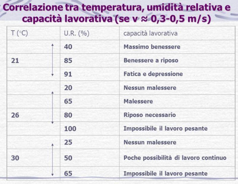 Umidità ed attività fisica - Personal Trainer Bologna