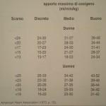 classificazione del livello di efficienza cardiocircolatoria - Personal Trainer Bologna - Stefano Mosca