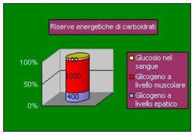 Personal trainer Bologna - Stefano Mosca - riserve corporee di carboidrati